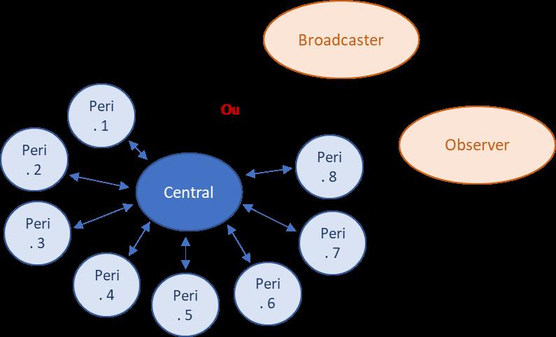 BLE Operating Scheme