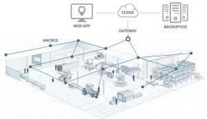 fonctionnement-technologie-mesh-wirepas