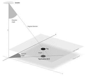 fonctionnement-technologie-quuppa-aoa