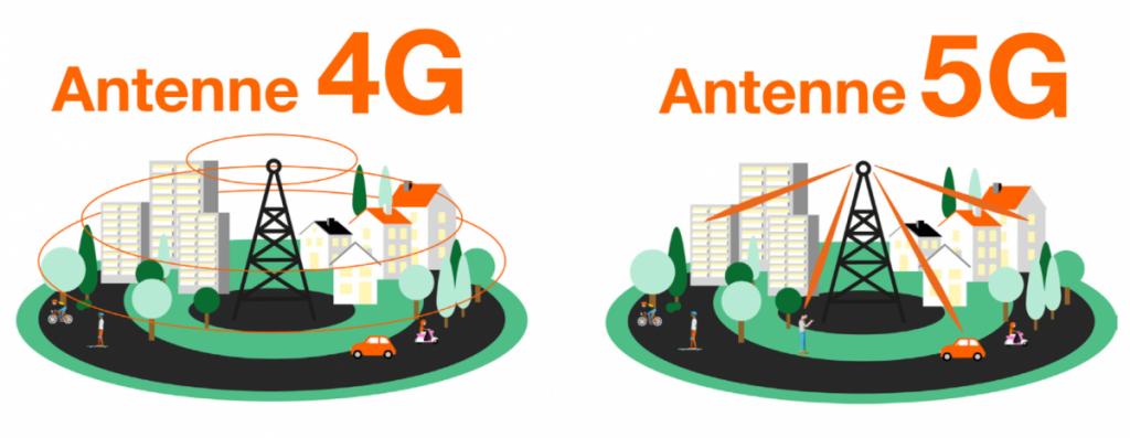 schéma 4G - 5G