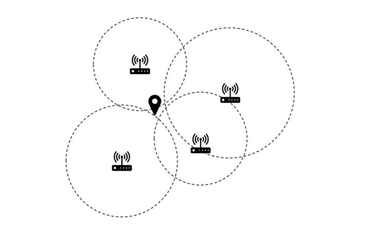 schéma méthode tri-latéralisation algorithmes de localisation intérireure