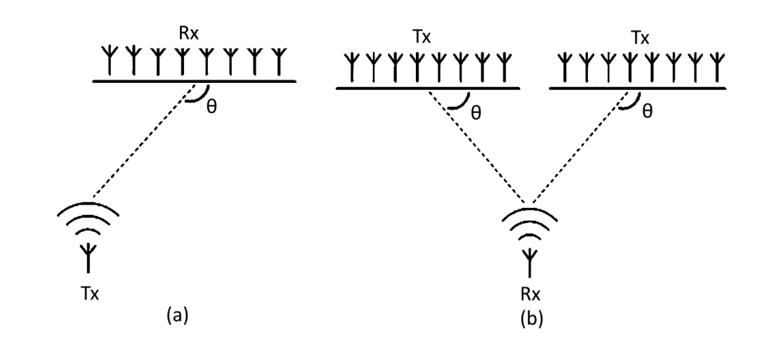 Indoor positioning - functional diagram of the AOA method